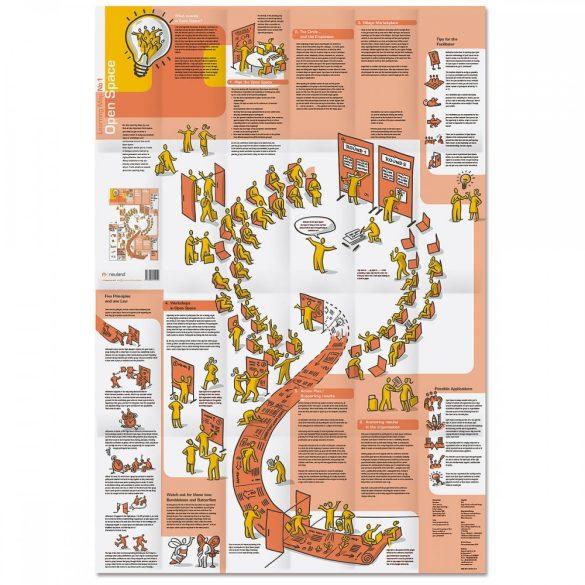 Tanulási térkép Nr.1. Open space technology magyar fordítási melléklettel