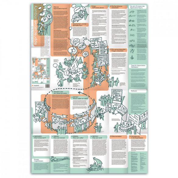 Tanulási térkép Nr.3 - Appreciative Inquiry