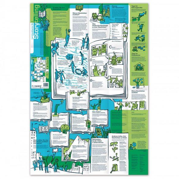 Tanulási térkép Nr.5 - Storytelling