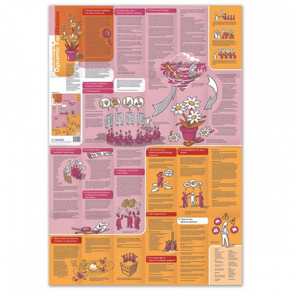 Learning Map No.8 - Dynamic Facilitation