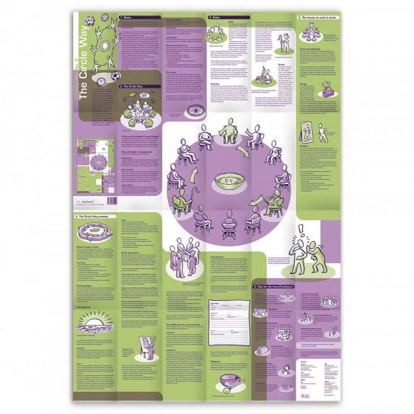 Tanulási térkép Nr.9 - The Circle Way
